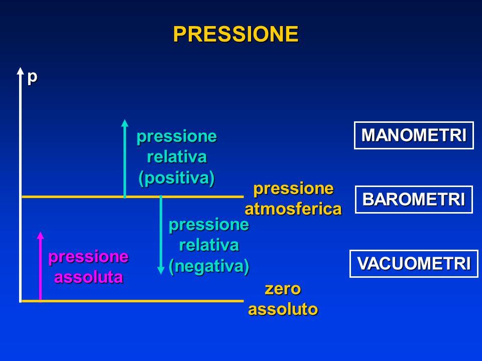 zeroassoluto pressioneatmosferica pressioneassoluta pressionerelativa(positiva) pressionerelativa(negativa) MANOMETRI BAROMETRI VACUOMETRI p PRESSIONE