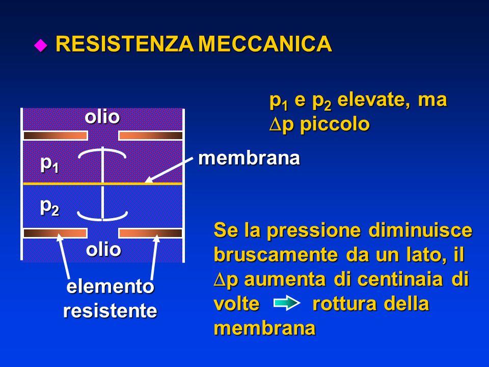 u RESISTENZA MECCANICA olioolio p1p1p1p1 p2p2p2p2 membrana elementoresistente p 1 e p 2 elevate, ma p piccolo p piccolo Se la pressione diminuisce bru