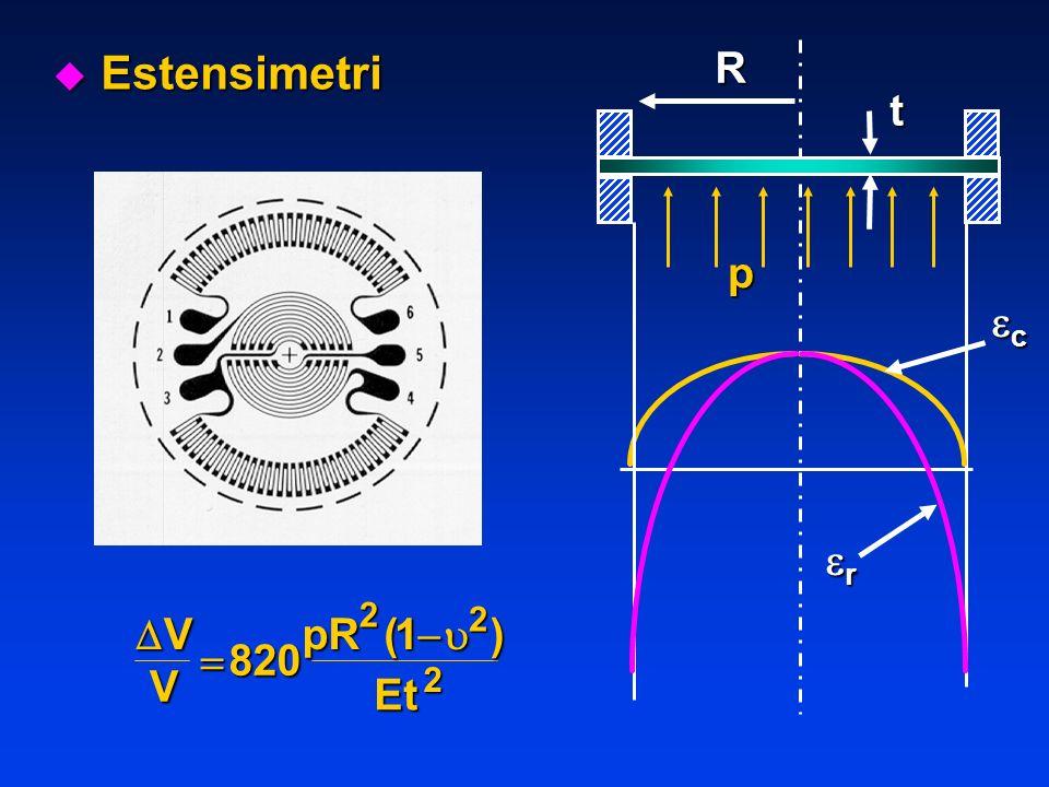 V V pR Et 820 122 2 () Rp t c r u Estensimetri