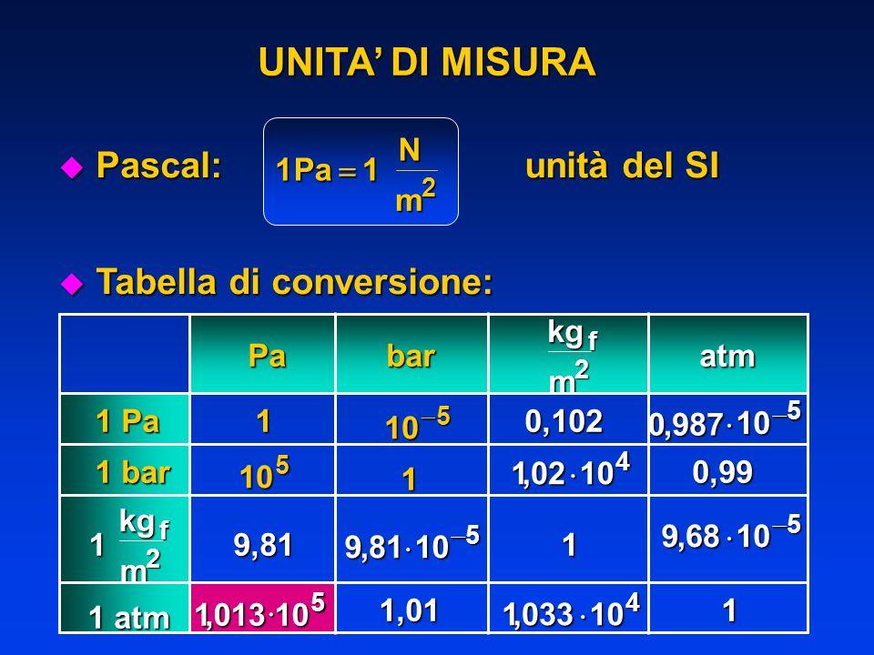 UNITA DI MISURA u Pascal: 11 2 PaNm unità del SI Pa 1 Pa bar 1 bar kgm f 2 kgm f 2 1 atm 1 atm 1 1 1 1 1050,102 1050987, 105 102104, 0,99 9,81 981105,