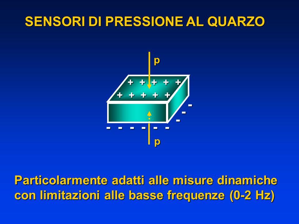 p + + + + + - - - - - - p + + + + + - - - SENSORI DI PRESSIONE AL QUARZO Particolarmente adatti alle misure dinamiche con limitazioni alle basse frequ