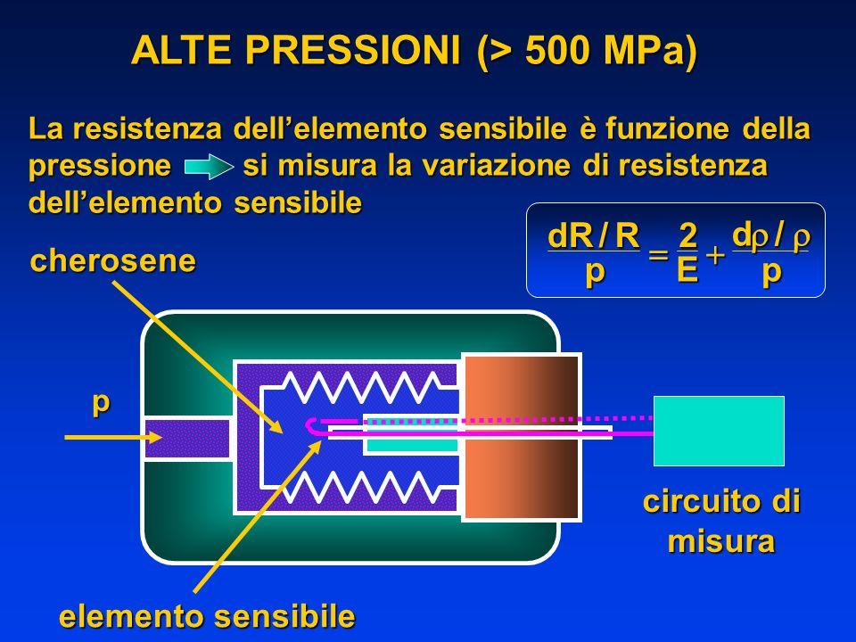 ALTE PRESSIONI (> 500 MPa) p elemento sensibile circuito di misura La resistenza dellelemento sensibile è funzione della pressione si misura la variaz