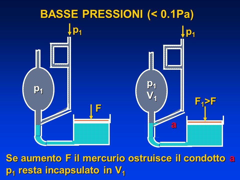 BASSE PRESSIONI (< 0.1Pa) p1p1p1p1F p1p1p1p1 p1p1p1p1 F 1 >F p1p1p1p1 V1V1V1V1 a Se aumento F il mercurio ostruisce il condotto a p 1 resta incapsulat