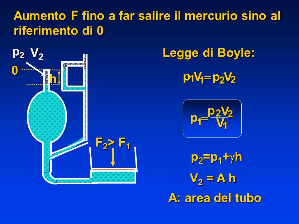 Legge di Boyle: pVp V 1 1 2 2 p p V V 1 2 2 1 F 2 > F 1 p2p2p2p2h V2V2V2V2 0 V 2 = A h A: area del tubo Aumento F fino a far salire il mercurio sino a