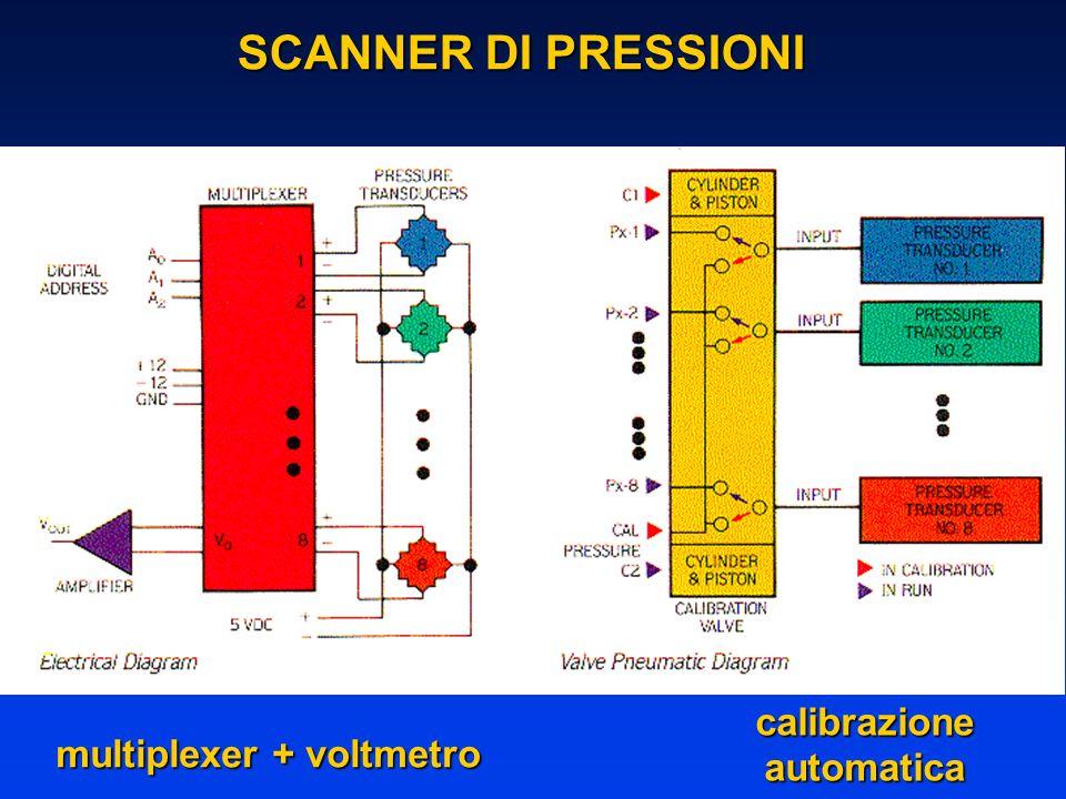 calibrazioneautomatica multiplexer + voltmetro SCANNER DI PRESSIONI