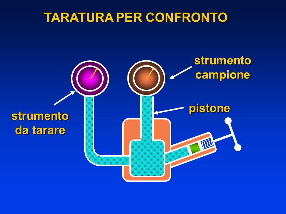 TARATURA PER CONFRONTO pistone strumento da tarare strumentocampione