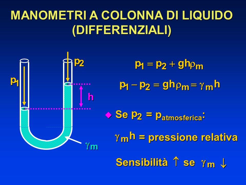 MANOMETRI A COLONNA DI LIQUIDO (DIFFERENZIALI)ppghm12 ppghhmm12 u Se = p atmosferica : p2 hm = pressione relativa Sensibilità se m h p 1 p 2 m
