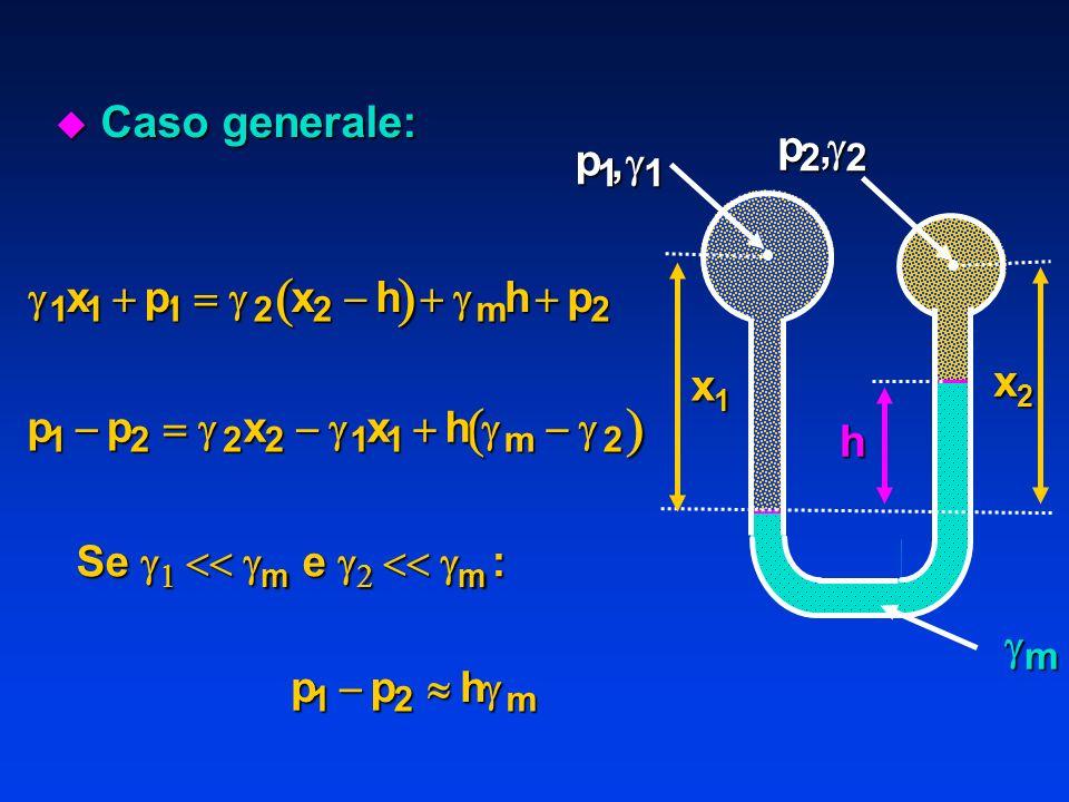 u Caso generale: p 11,p22, x1x1x1x1 x2x2x2x2 h m 111222 xpxhhp m ppxxh m1222112 Se m e m : pphm12
