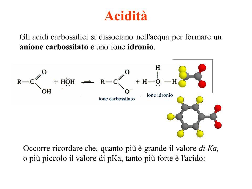 Acidità Gli acidi carbossilici si dissociano nell'acqua per formare un anione carbossilato e uno ione idronio. Occorre ricordare che, quanto più è gra