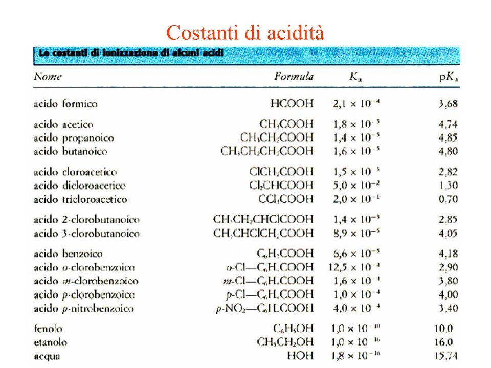 Costanti di acidità