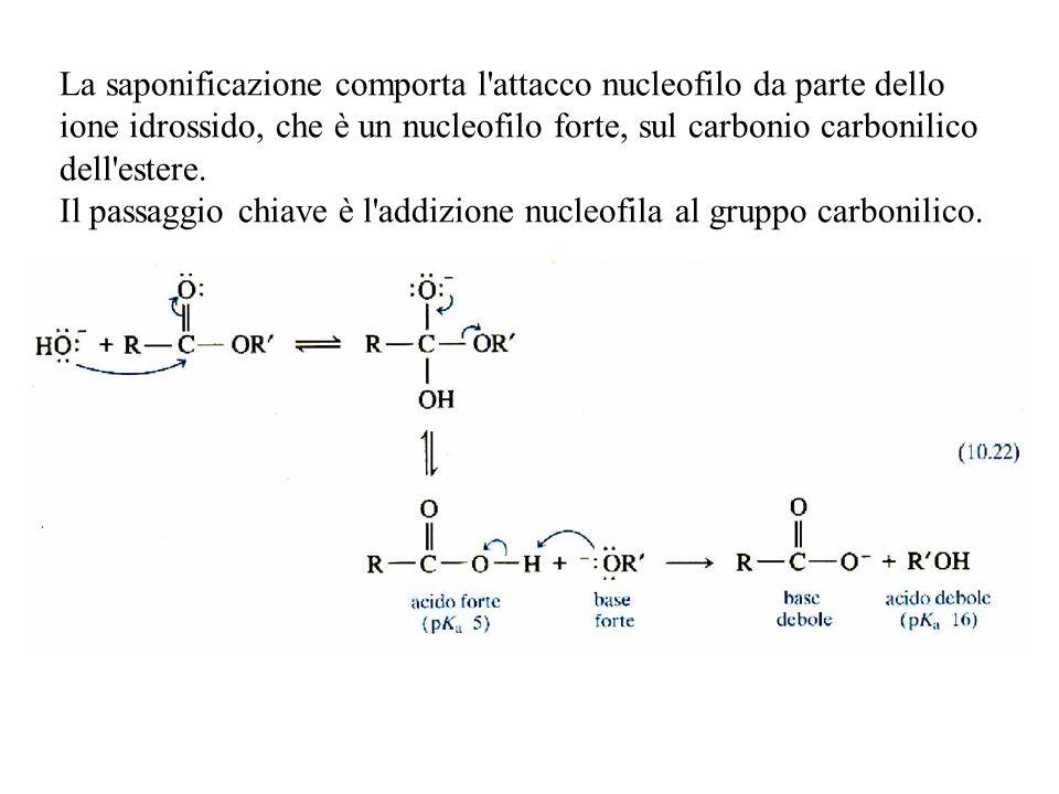 La saponificazione comporta l'attacco nucleofilo da parte dello ione idrossido, che è un nucleofilo forte, sul carbonio carbonilico dell'estere. Il pa