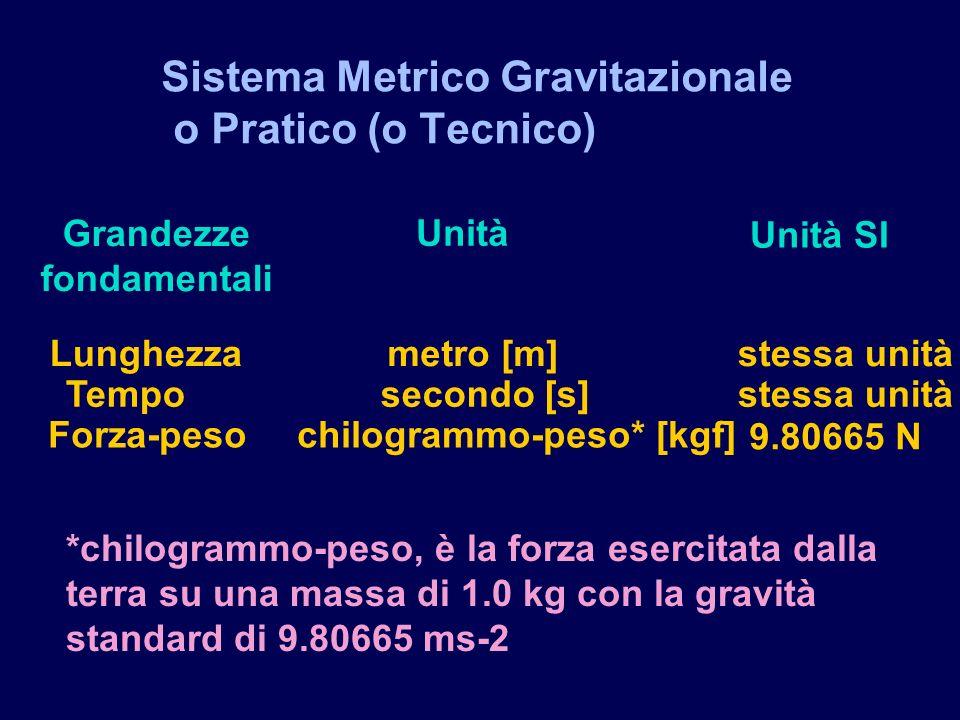 Sistema Metrico Gravitazionale o Pratico (o Tecnico) Lunghezza Tempo Forza-peso metro [m] secondo [s] chilogrammo-peso* [kgf] stessa unità 9.80665 N Unità Unità SI Grandezze fondamentali *chilogrammo-peso, è la forza esercitata dalla terra su una massa di 1.0 kg con la gravità standard di 9.80665 ms-2