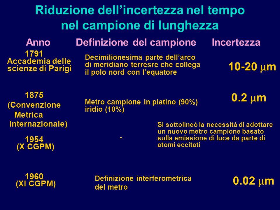 Riduzione dellincertezza nel tempo nel campione di lunghezza Definizione del campioneIncertezzaAnno Si sottolineò la necessità di adottare un nuovo metro campione basato sulla emissione di luce da parte di atomi eccitati 10-20 m Metro campione in platino (90%) iridio (10%) 0.2 m Decimilionesima parte dellarco di meridiano terresre che collega il polo nord con lequatore - Definizione interferometrica del metro 1791 Accademia delle scienze di Parigi 1875 (Convenzione Metrica Internazionale) 1954 (X CGPM) 1960 (XI CGPM) 0.02 m