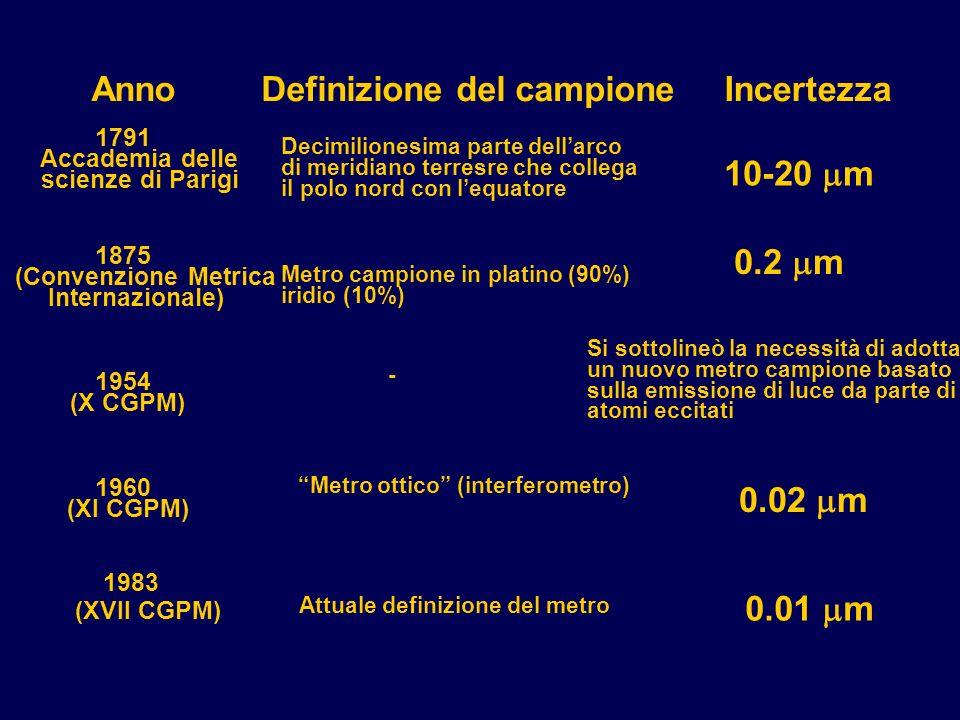 Definizione del campioneIncertezza 10-20 m Metro campione in platino (90%) iridio (10%) 0.2 m Decimilionesima parte dellarco di meridiano terresre che collega il polo nord con lequatore - Metro ottico (interferometro) Anno 1791 Accademia delle scienze di Parigi 1875 (Convenzione Metrica Internazionale) 1954 (X CGPM) 1960 (XI CGPM) Si sottolineò la necessità di adottare un nuovo metro campione basato sulla emissione di luce da parte di atomi eccitati 0.02 m 1983 (XVII CGPM) 0.01 m Attuale definizione del metro