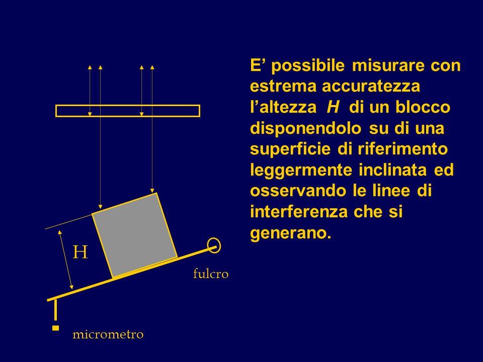 E possibile misurare con estrema accuratezza laltezza H di un blocco disponendolo su di una superficie di riferimento leggermente inclinata ed osservando le linee di interferenza che si generano.