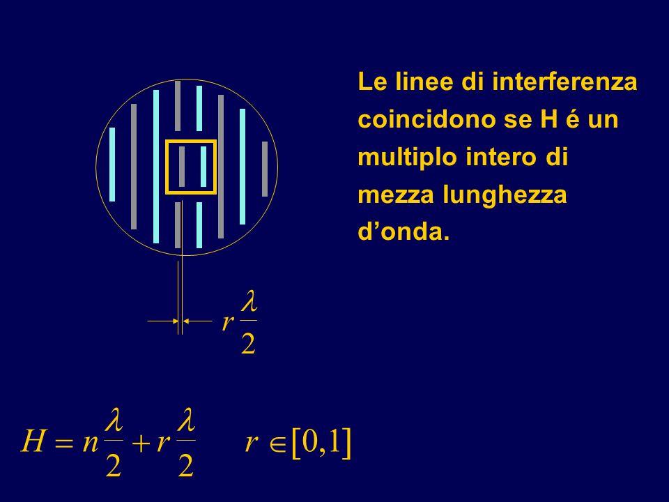 Le linee di interferenza coincidono se H é un multiplo intero di mezza lunghezza donda. r 2 H n 2 r 2 r 0,1
