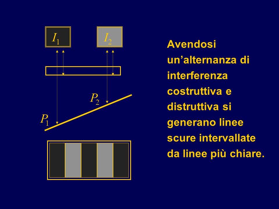 Avendosi unalternanza di interferenza costruttiva e distruttiva si generano linee scure intervallate da linee più chiare. P 2 P 1 I 2 I 1