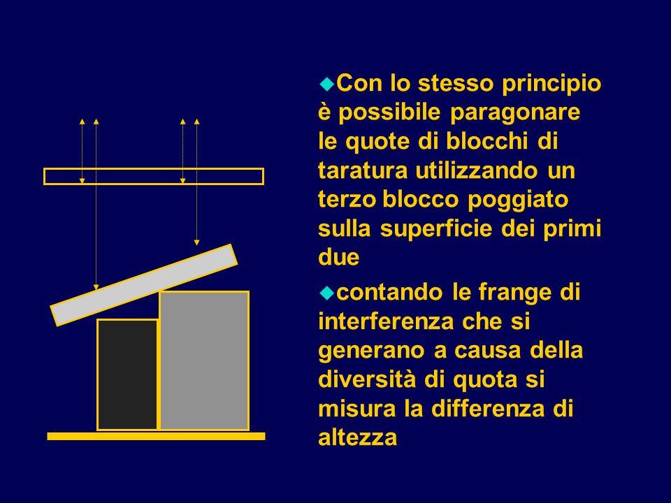 u Con lo stesso principio è possibile paragonare le quote di blocchi di taratura utilizzando un terzo blocco poggiato sulla superficie dei primi due u contando le frange di interferenza che si generano a causa della diversità di quota si misura la differenza di altezza