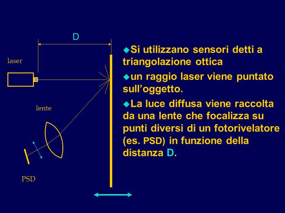 u Si utilizzano sensori detti a triangolazione ottica u un raggio laser viene puntato sulloggetto. u La luce diffusa viene raccolta da una lente che f