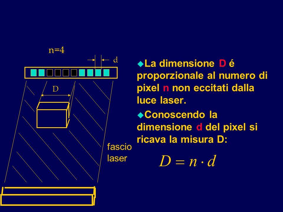 u La dimensione D é proporzionale al numero di pixel n non eccitati dalla luce laser. u Conoscendo la dimensione d del pixel si ricava la misura D: n=