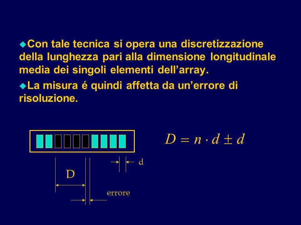 u Con tale tecnica si opera una discretizzazione della lunghezza pari alla dimensione longitudinale media dei singoli elementi dellarray. u La misura