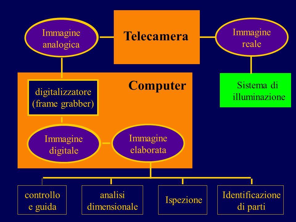 Immagine elaborata controllo e guida analisi dimensionale Ispezione Identificazione di parti digitalizzatore (frame grabber) Immagine digitale Immagine digitale Telecamera Computer Sistema di illuminazione Immagine digitale Immagine analogica Immagine reale