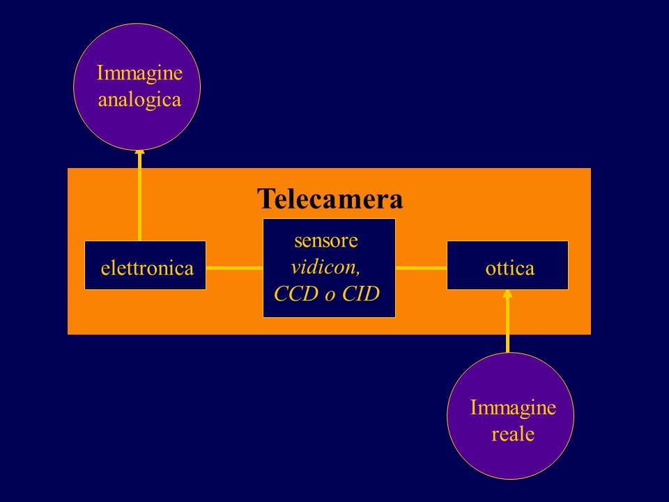 Immagine analogica Immagine reale elettronicaottica Telecamera sensore vidicon, CCD o CID