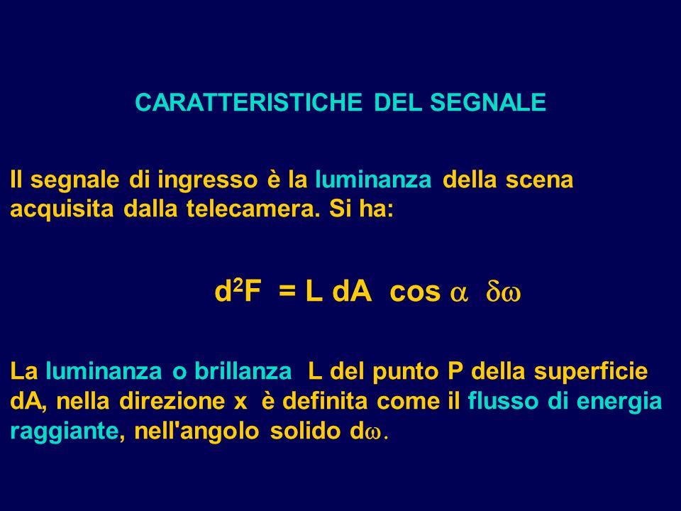 CARATTERISTICHE DEL SEGNALE Il segnale di ingresso è la luminanza della scena acquisita dalla telecamera. Si ha: d 2 F = L dA cos La luminanza o brill