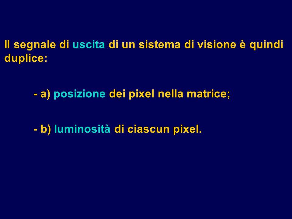 Il segnale di uscita di un sistema di visione è quindi duplice: - a) posizione dei pixel nella matrice; - b) luminosità di ciascun pixel.