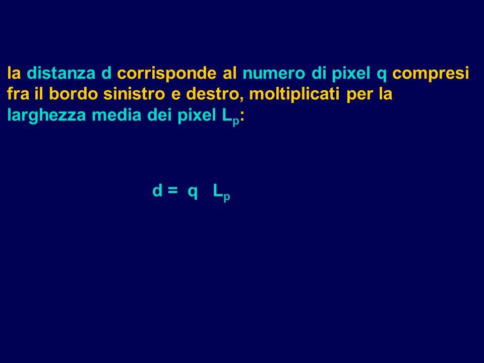 la distanza d corrisponde al numero di pixel q compresi fra il bordo sinistro e destro, moltiplicati per la larghezza media dei pixel L p : d = q L p