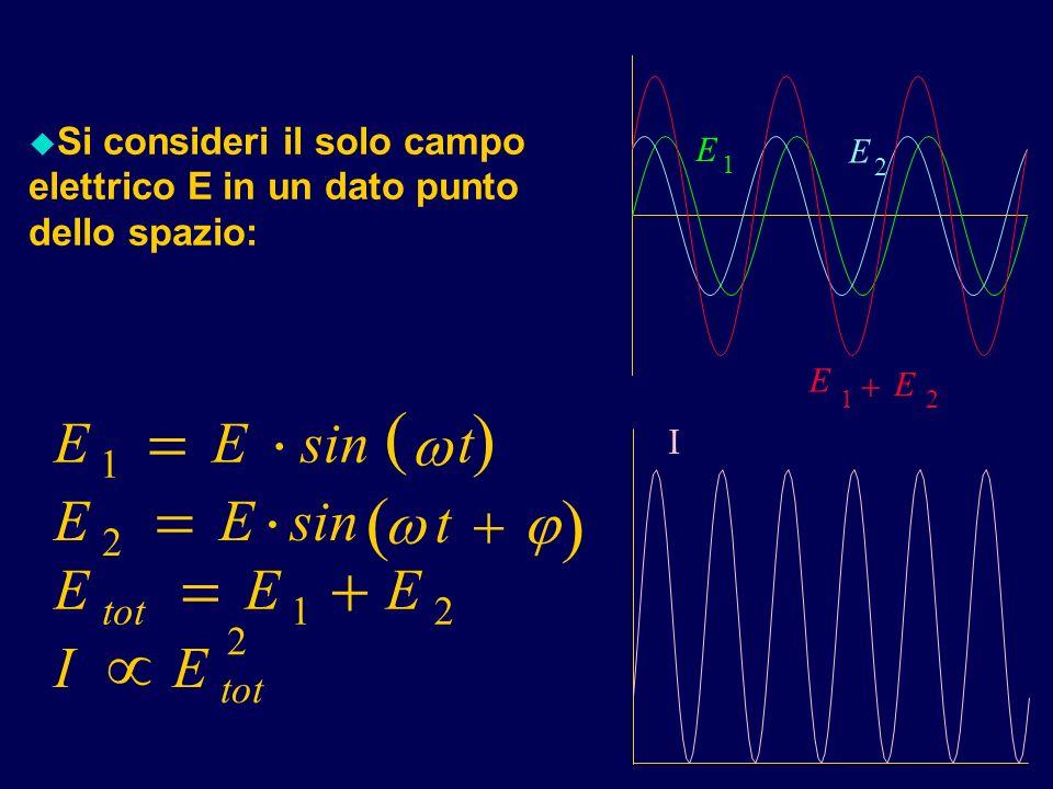 u Si consideri il solo campo elettrico E in un dato punto dello spazio: t EEsint EE EEE IE tot 1 2 12 2 I E 1 E E 12 E 2