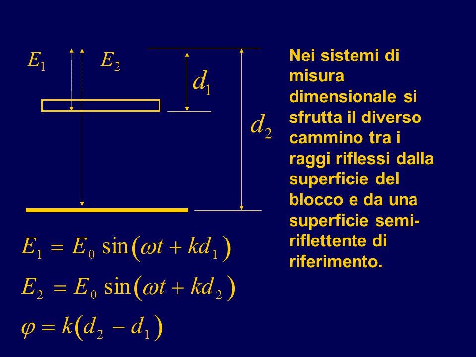 Nei sistemi di misura dimensionale si sfrutta il diverso cammino tra i raggi riflessi dalla superficie del blocco e da una superficie semi- riflettent