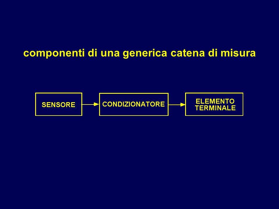 componenti di una generica catena di misura