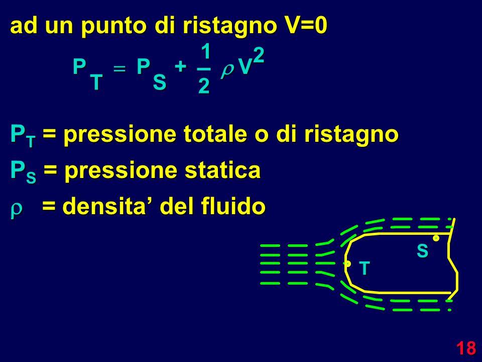 18 ad un punto di ristagno V=0 P T = pressione totale o di ristagno P S = pressione statica = densita del fluido = densita del fluido T S P T P S +12