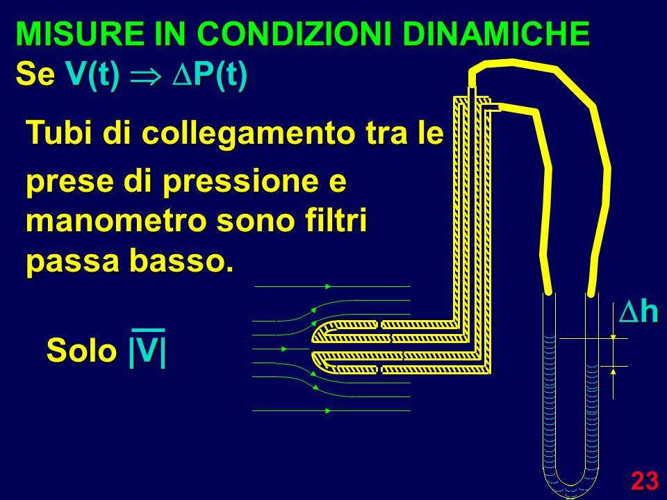 23 Tubi di collegamento tra le prese di pressione e manometro sono filtri passa basso. Solo |V| MISURE IN CONDIZIONI DINAMICHE Se V(t) P(t)