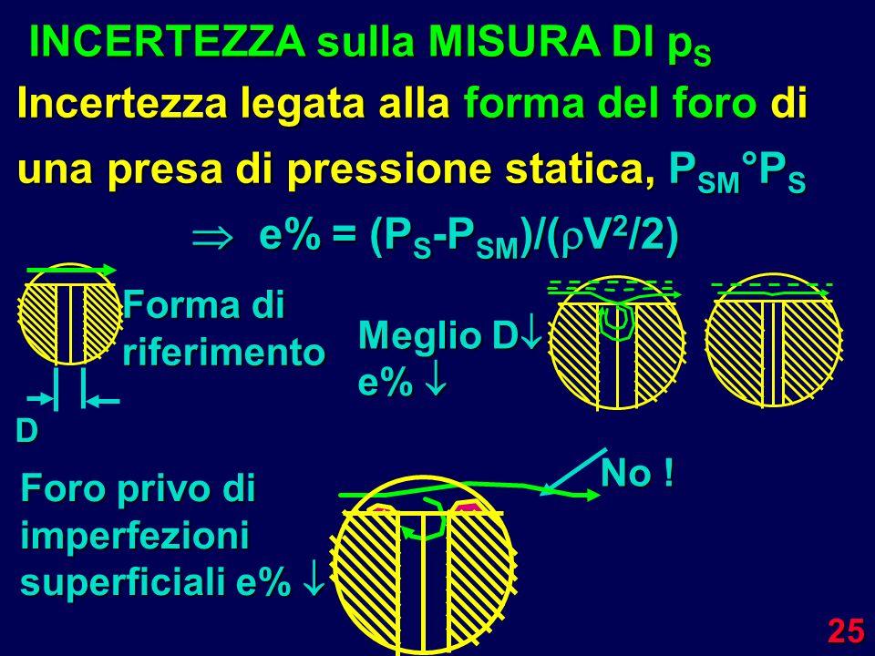 25 Incertezza legata alla forma del foro di una presa di pressione statica, P SM °P S e% = (P S -P SM )/( V 2 /2) INCERTEZZA sulla MISURA DI p S Forma