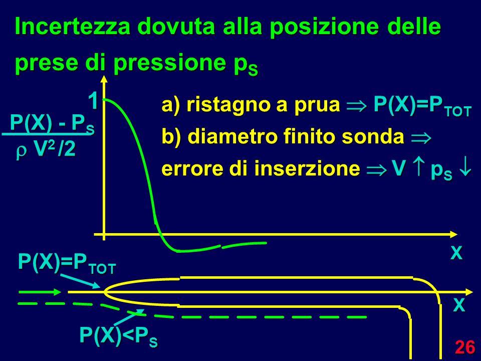 26 Incertezza dovuta alla posizione delle prese di pressione p S X P(X) - P S V 2 /2 V 2 /2 P(X)=P TOT X P(X)<P S 1 a) ristagno a prua P(X)=P TOT b) d