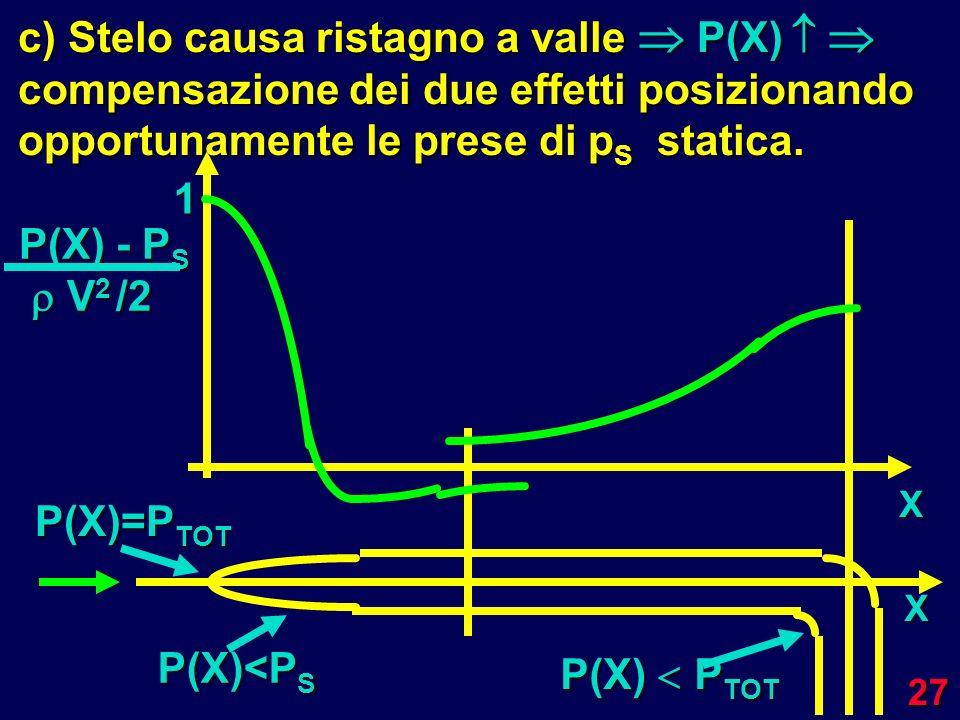 27 X P(X) - P S V 2 /2 V 2 /2 P(X)=P TOT X P(X) P TOT P(X)<P S 1 c) Stelo causa ristagno a valle P(X) compensazione dei due effetti posizionando oppor