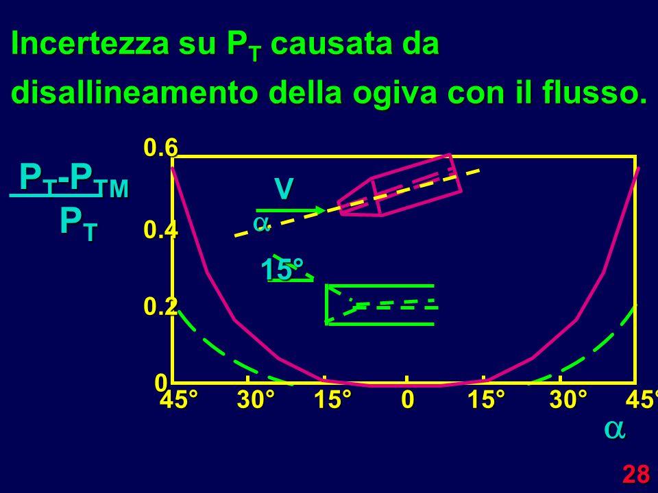 28 Incertezza su P T causata da disallineamento della ogiva con il flusso. 0.6 0.4 0.2 0 45°30°15°015°30°45° V P T -P TM P T P T15°