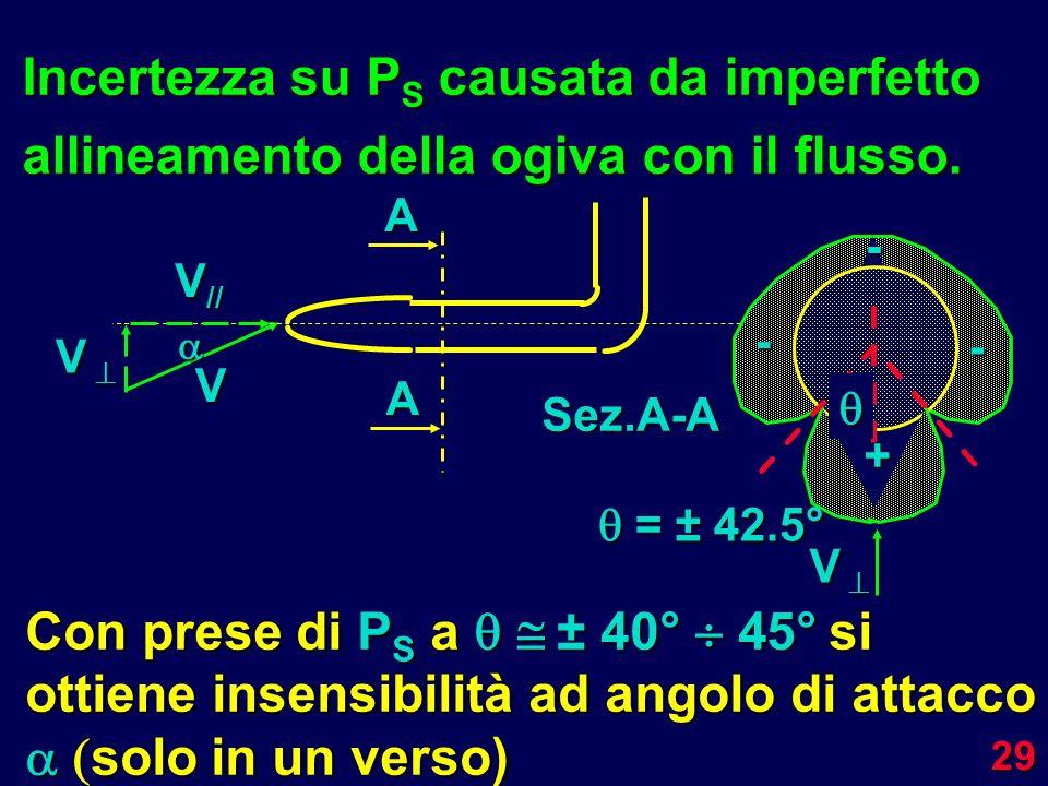 29 Incertezza su P S causata da imperfetto allineamento della ogiva con il flusso. V V V V // A A Sez.A-A V V + - - - = ± 42.5° = ± 42.5° Con prese di