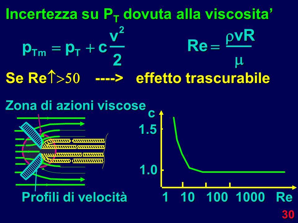 30 Incertezza su P T dovuta alla viscosita Se Re ----> effetto trascurabile p Tm p T c v22 RevR c 1.0 1.5 1 10 100 1000 Re Profili di velocità Zona di