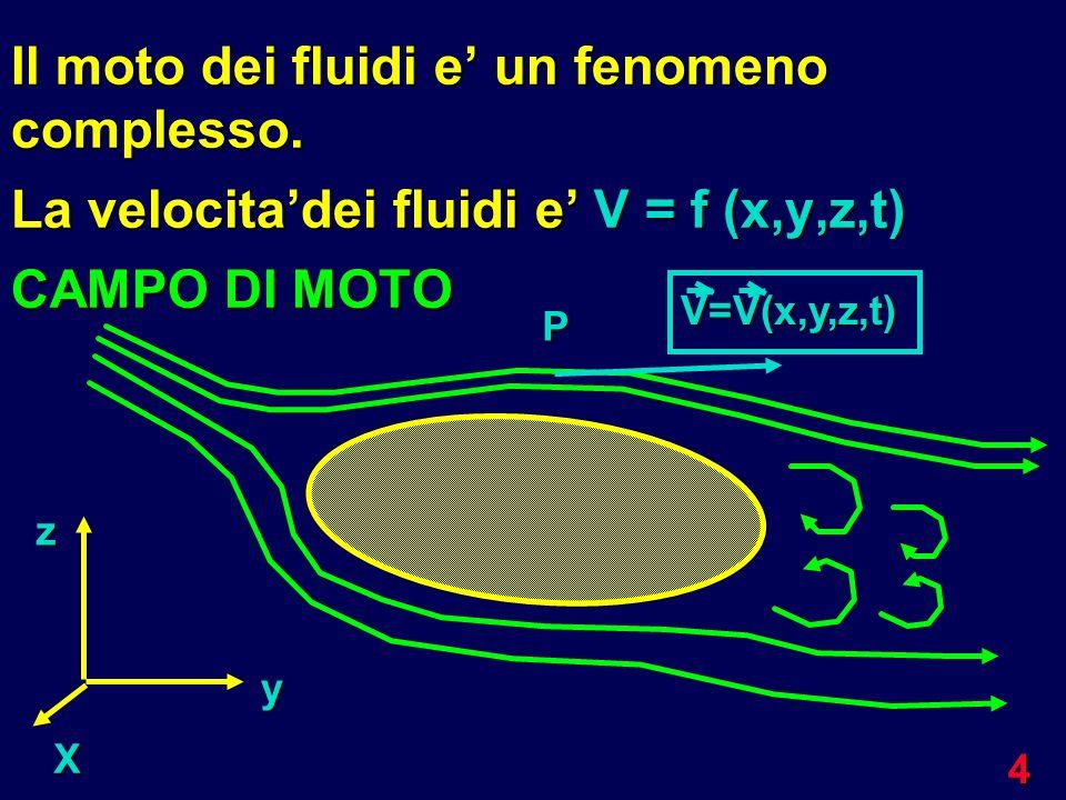 4 Il moto dei fluidi e un fenomeno complesso. La velocitadei fluidi e V = f (x,y,z,t) CAMPO DI MOTO X y z P V=V(x,y,z,t)