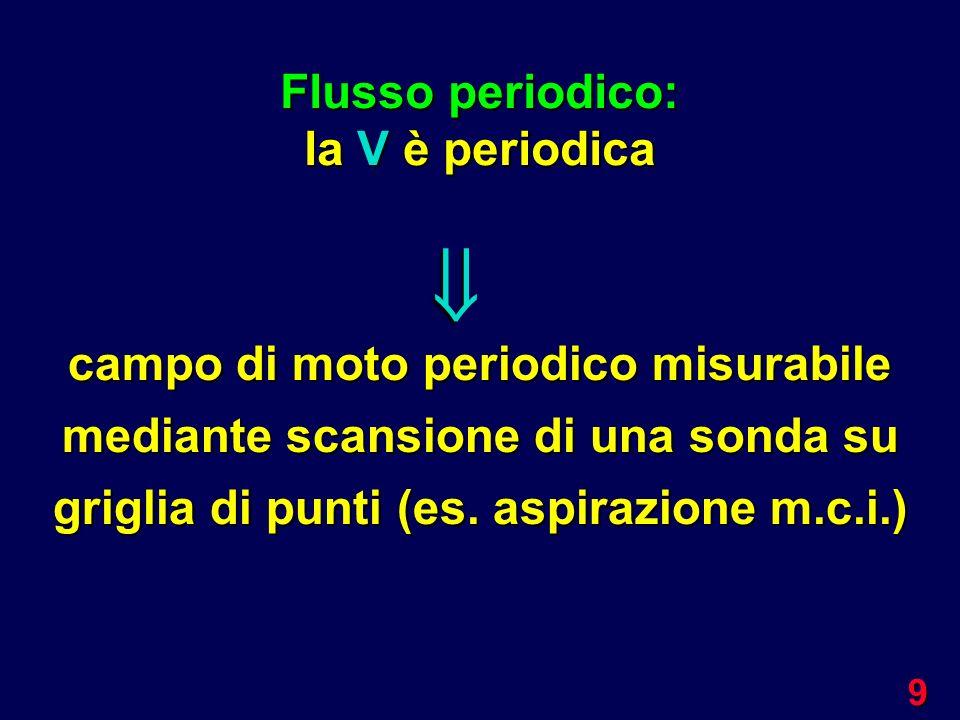 9 campo di moto periodico misurabile mediante scansione di una sonda su griglia di punti (es. aspirazione m.c.i.) Flusso periodico: la V è periodica