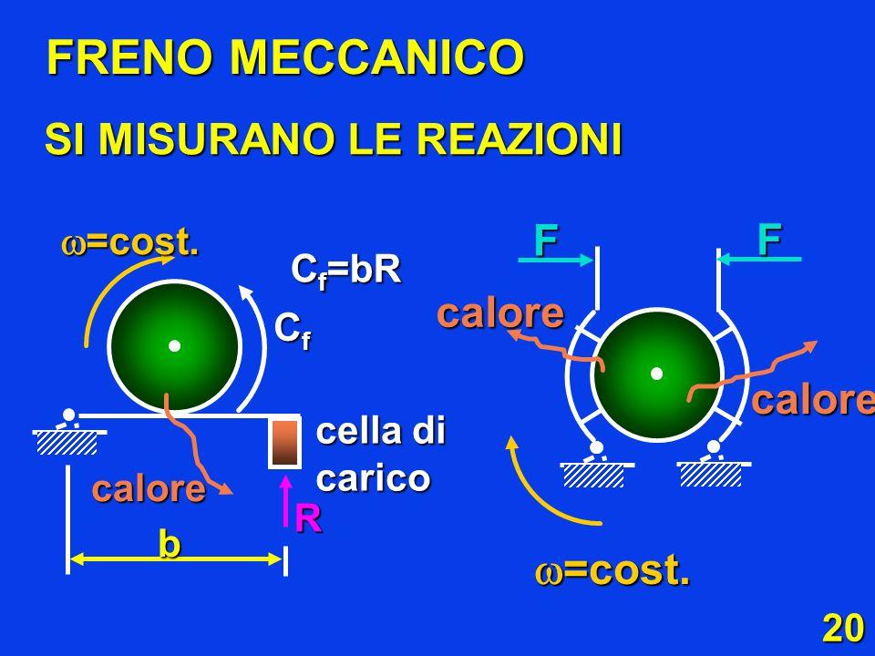 20 SI MISURANO LE REAZIONI FRENO MECCANICO =cost. =cost. CfCfCfCf cella di carico R b C f =bR calore F F calore calore =cost. =cost.
