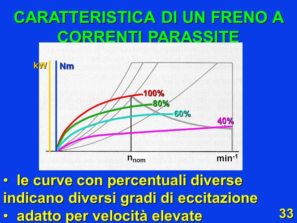 33 CARATTERISTICA DI UN FRENO A CORRENTI PARASSITE le curve con percentuali diverse indicano diversi gradi di eccitazione le curve con percentuali div