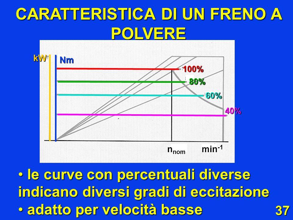 37 CARATTERISTICA DI UN FRENO A POLVERE le curve con percentuali diverse indicano diversi gradi di eccitazione le curve con percentuali diverse indica