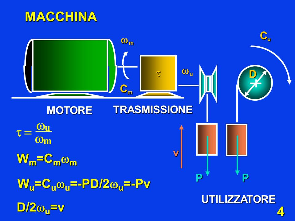 4 MACCHINA UTILIZZATORE v u m W m =C m m W u =C u u =-PD/2 u =-Pv D/2 u =v MOTORE TRASMISSIONE CuCuCuCu m CmCmCmCm u D PP