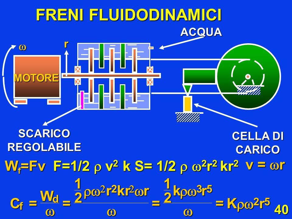 40 FRENI FLUIDODINAMICI W f =Fv F=1/2 v 2 k S= 1/2 2 r 2 kr 2 v = r d =12 W 12 C rkrrkr Kr f === 235 25 CELLA DI CARICO MOTORE SCARICO REGOLABILE ACQU