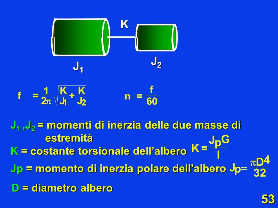 53 J1J1J1J1 J2J2J2J2K J + KK J 1 2 1 f= 2 60 n f = D = diametro albero J 1,J 2 = momenti di inerzia delle due masse di estremità K = costante torsiona