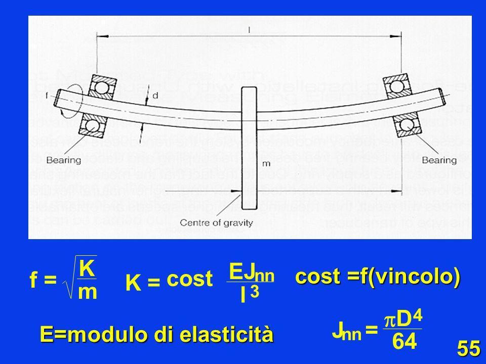 55 cost =f(vincolo) E=modulo di elasticità K m f= EJ K l = cost nn 3 D 4 64 J nn =